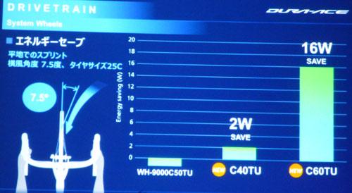 SHIMANO WH-R9100 WH-R9170 C40 C60 Dura Ace WHEEL ENERGY SAVE(シマノ デュラエース ホイール エネルギーセーブ)