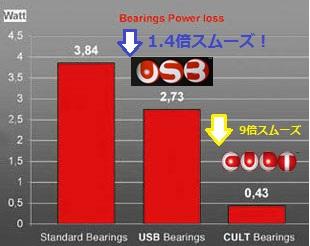 CAMPAGNOLO USB BEARINGS POWER LOSS (カンパニョーロ ユーラス ユーエスビー ベアリング パワー 効率)